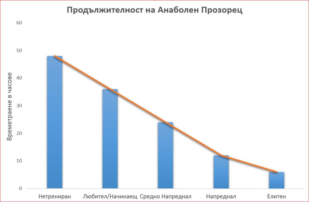 Продължителност на анаболен прозорец