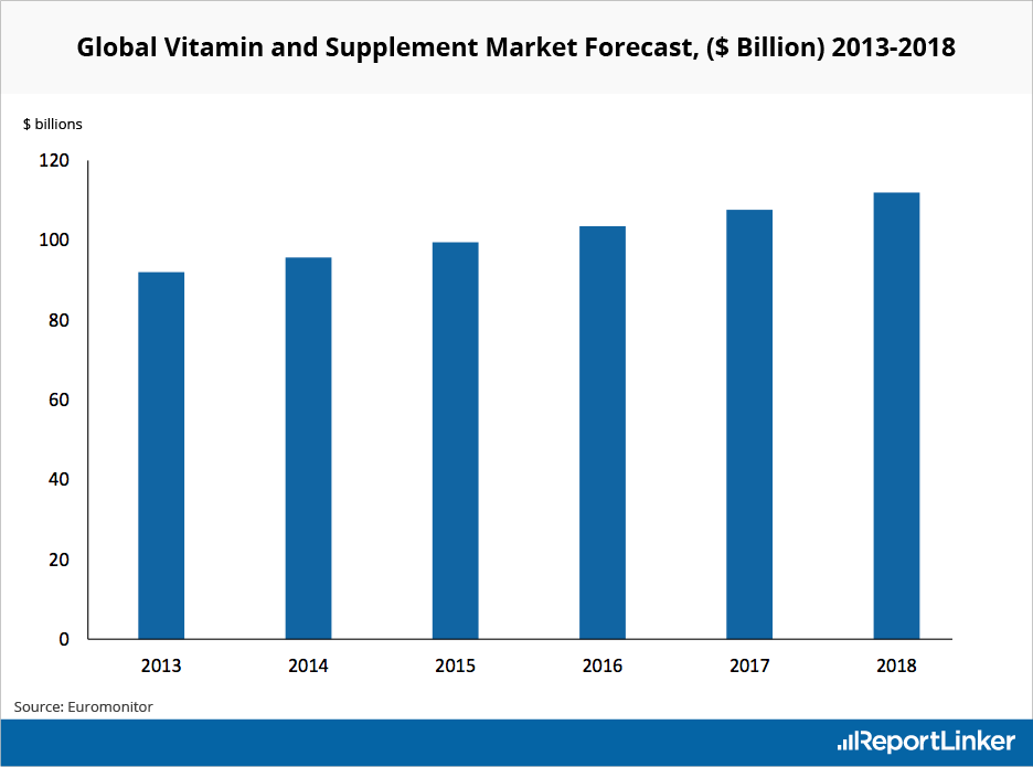 global-vitamin-supplement-market-forecast-2013-2018